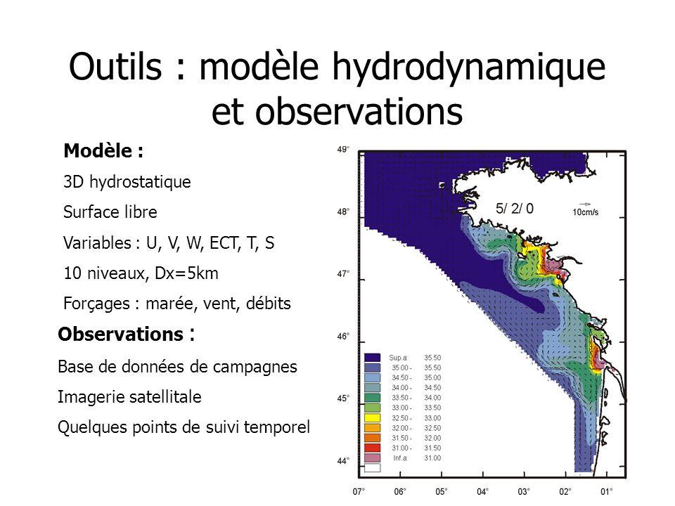 Outils : modèle hydrodynamique et observations Observations : Base de données de campagnes Imagerie satellitale Quelques points de suivi temporel Modè