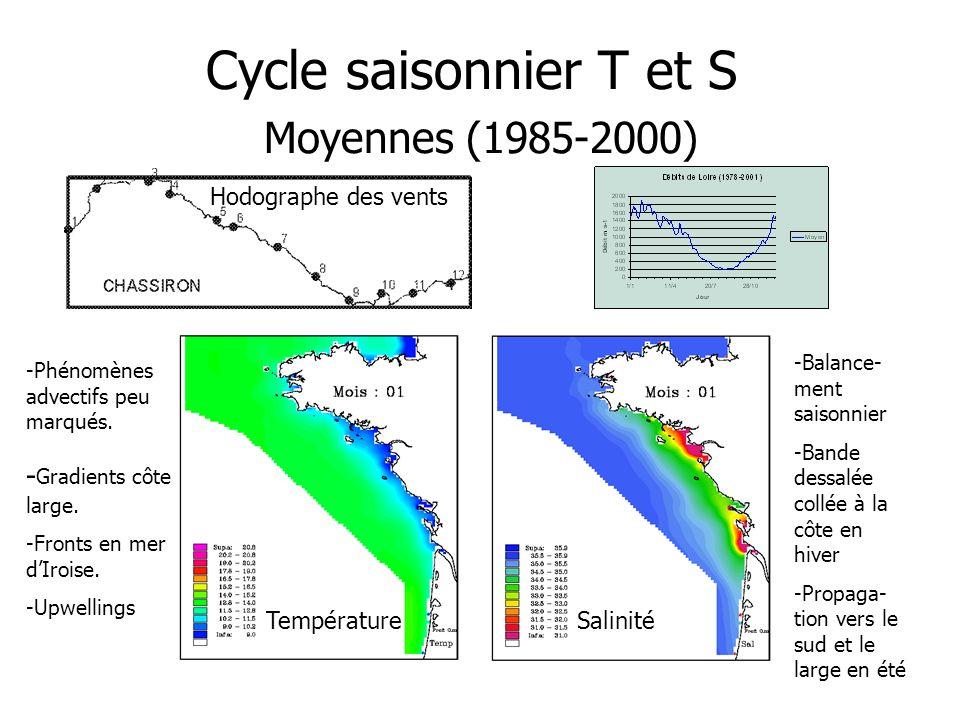 Cycle saisonnier T et S Moyennes (1985-2000) Température Salinité -Phénomènes advectifs peu marqués. - Gradients côte large. -Fronts en mer dIroise. -