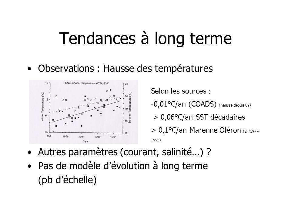 Tendances à long terme Observations : Hausse des températures Autres paramètres (courant, salinité…) ? Pas de modèle dévolution à long terme (pb déche