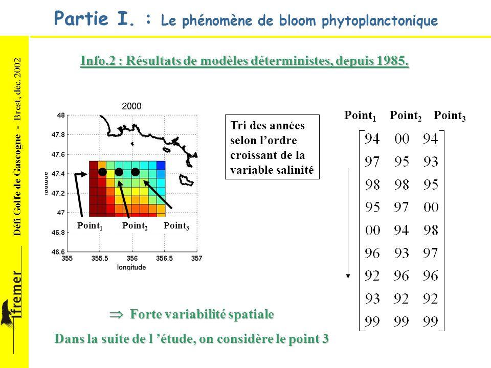 Défi Golfe de Gascogne - Brest, déc. 2002 Partie I. : Le phénomène de bloom phytoplanctonique Environnement Info.2 : Résultats de modèles déterministe