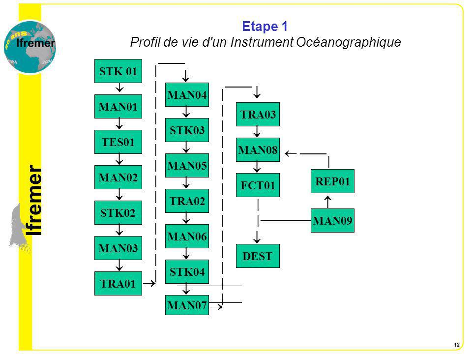lfremer 12 Etape 1 Profil de vie d'un Instrument Océanographique STK 01 MAN01 TES01 MAN02 STK02 MAN03 TRA01 STK04 MAN06 TRA02 ||||||||||||||||||||||||