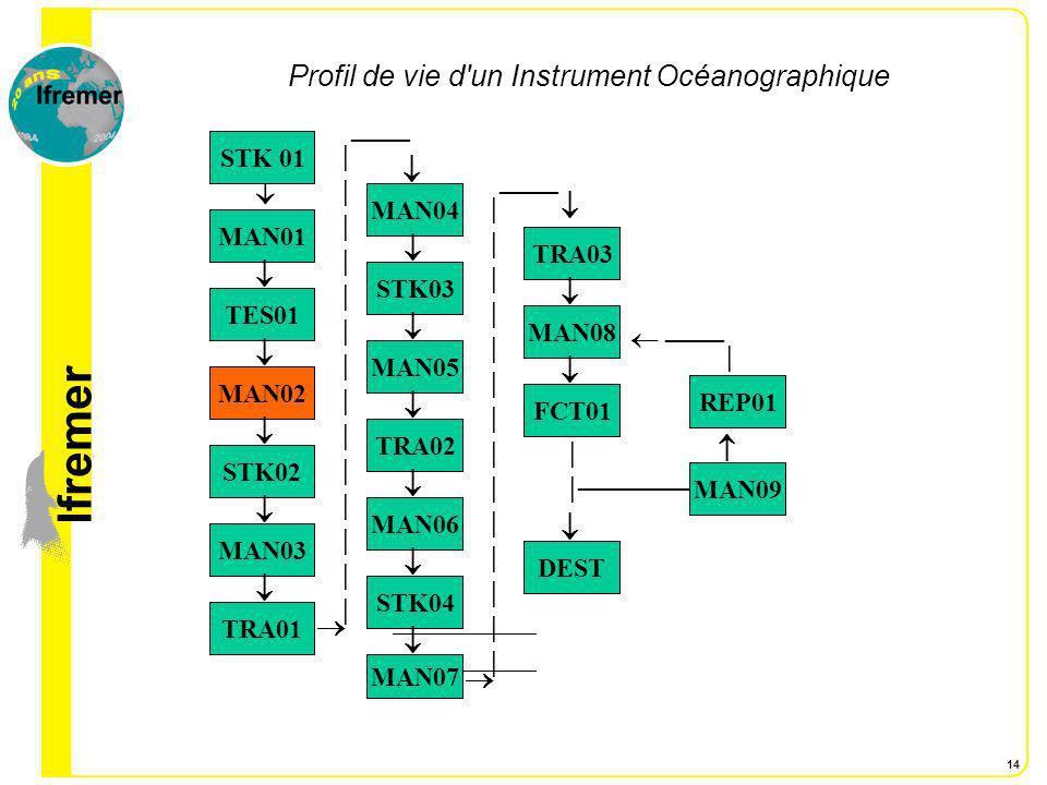 lfremer 14 Profil de vie d'un Instrument Océanographique STK 01 MAN01 TES01 MAN02 STK02 MAN03 TRA01 STK04 MAN06 TRA02 |||||||||||||||||||||||||||| MAN