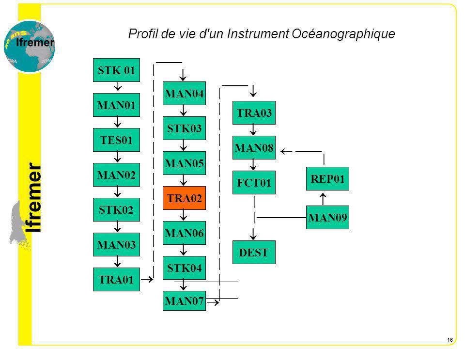 lfremer 16 Profil de vie d'un Instrument Océanographique STK 01 MAN01 TES01 MAN02 STK02 MAN03 TRA01 STK04 MAN06 TRA02 |||||||||||||||||||||||||||| MAN