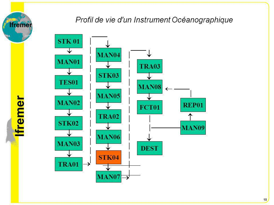 lfremer 18 Profil de vie d'un Instrument Océanographique STK 01 MAN01 TES01 MAN02 STK02 MAN03 TRA01 STK04 MAN06 TRA02 |||||||||||||||||||||||||||| MAN