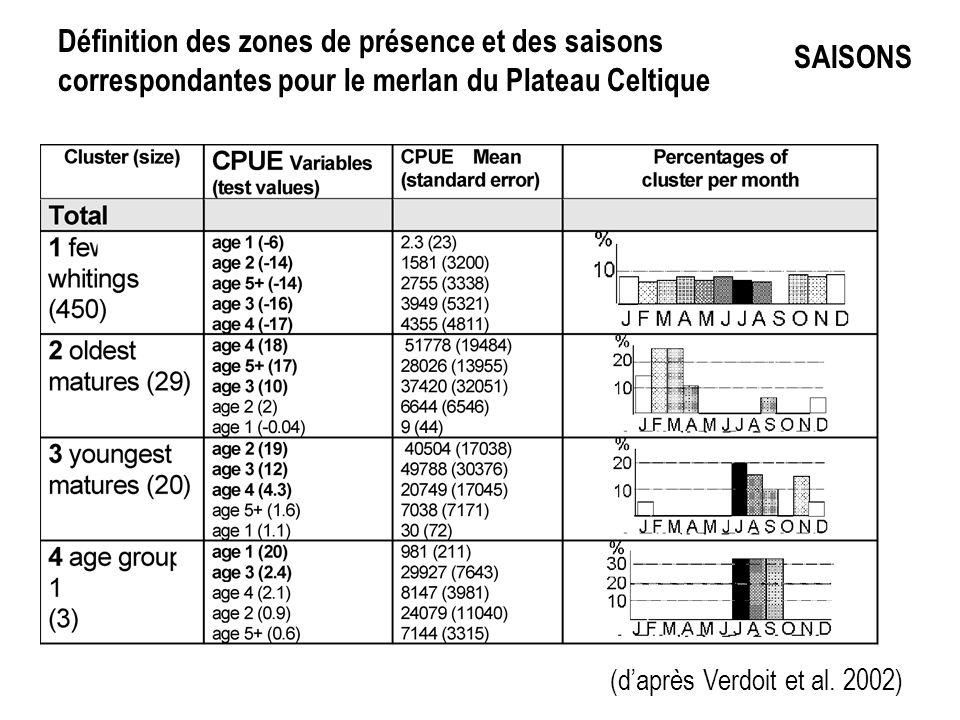 Définition des zones de présence et des saisons correspondantes pour le merlan du Plateau Celtique SAISONS (daprès Verdoit et al.