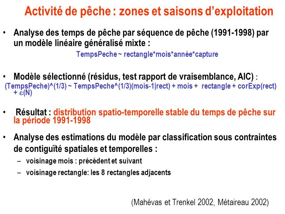 Activité de pêche : zones et saisons dexploitation Analyse des temps de pêche par séquence de pêche (1991-1998) par un modèle linéaire généralisé mixte : TempsPeche ~ rectangle*mois*année*capture Modèle sélectionné (résidus, test rapport de vraisemblance, AIC) : (TempsPeche)^(1/3) ~ TempsPeche^(1/3)(mois-1|rect) + mois + rectangle + corExp(rect) + (N) Résultat : distribution spatio-temporelle stable du temps de pêche sur la période 1991-1998 Analyse des estimations du modèle par classification sous contraintes de contiguïté spatiales et temporelles : – voisinage mois : précédent et suivant – voisinage rectangle: les 8 rectangles adjacents (Mahévas et Trenkel 2002, Métaireau 2002)
