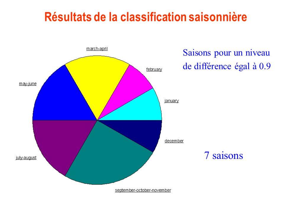 Résultats de la classification saisonnière Saisons pour un niveau de différence égal à 0.9 7 saisons