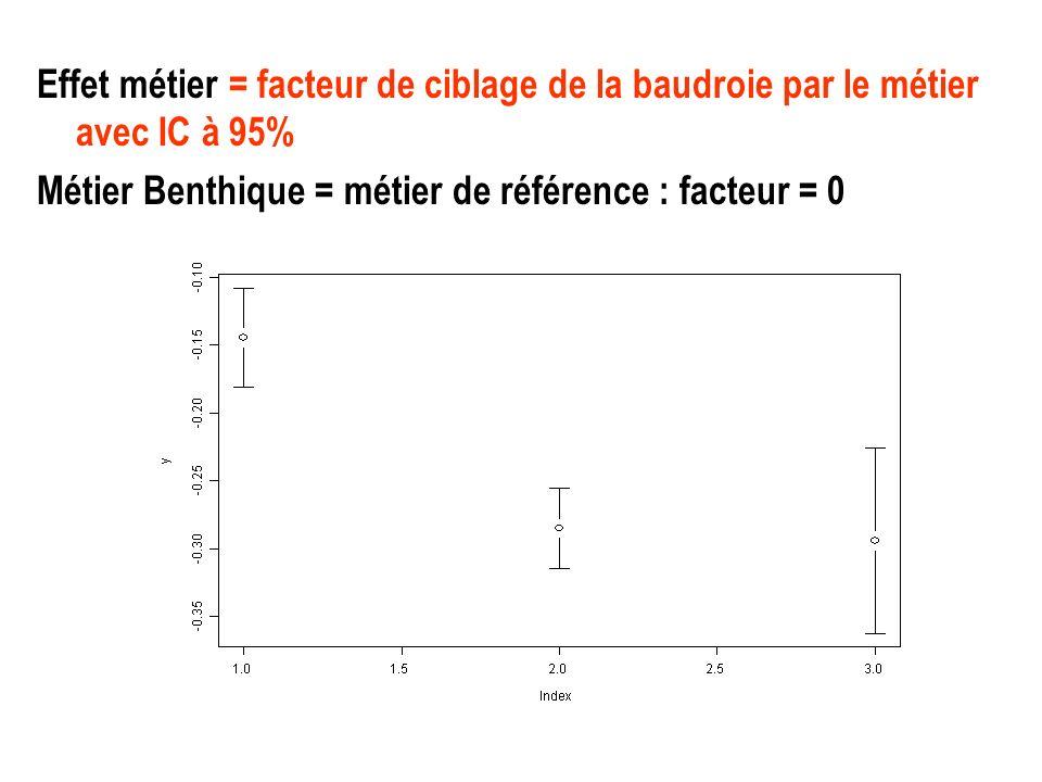Effet métier = facteur de ciblage de la baudroie par le métier avec IC à 95% Métier Benthique = métier de référence : facteur = 0