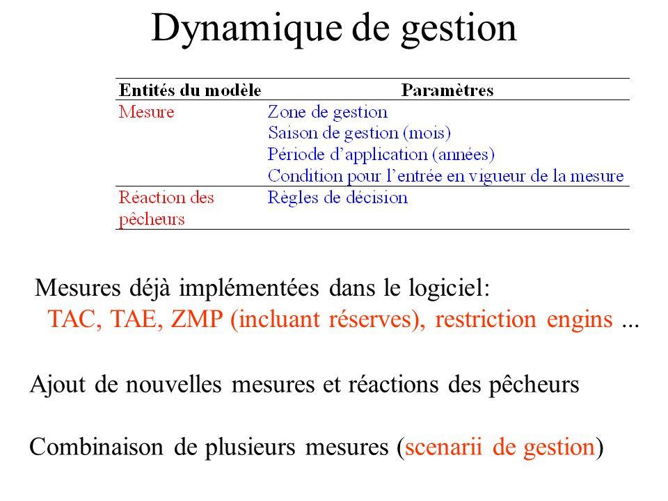 Dynamique de gestion Mesures déjà implémentées dans le logiciel: TAC, TAE, ZMP (incluant réserves), restriction engins...