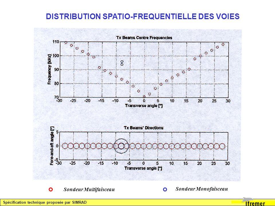 DISTRIBUTION SPATIO-FREQUENTIELLE DES VOIES Sondeur Multifaisceau Sondeur Monofaisceau Spécification technique proposée par SIMRAD