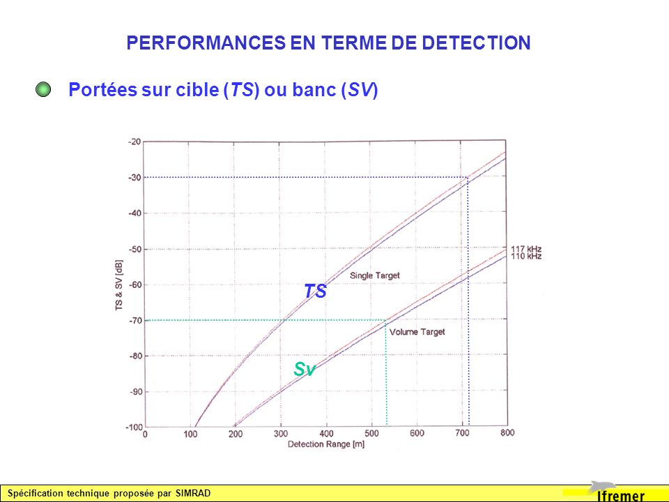 PERFORMANCES EN TERME DE DETECTION Portées sur cible (TS) ou banc (SV) Spécification technique proposée par SIMRAD Sv TS
