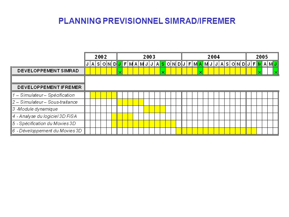 PLANNING PREVISIONNEL SIMRAD/IFREMER