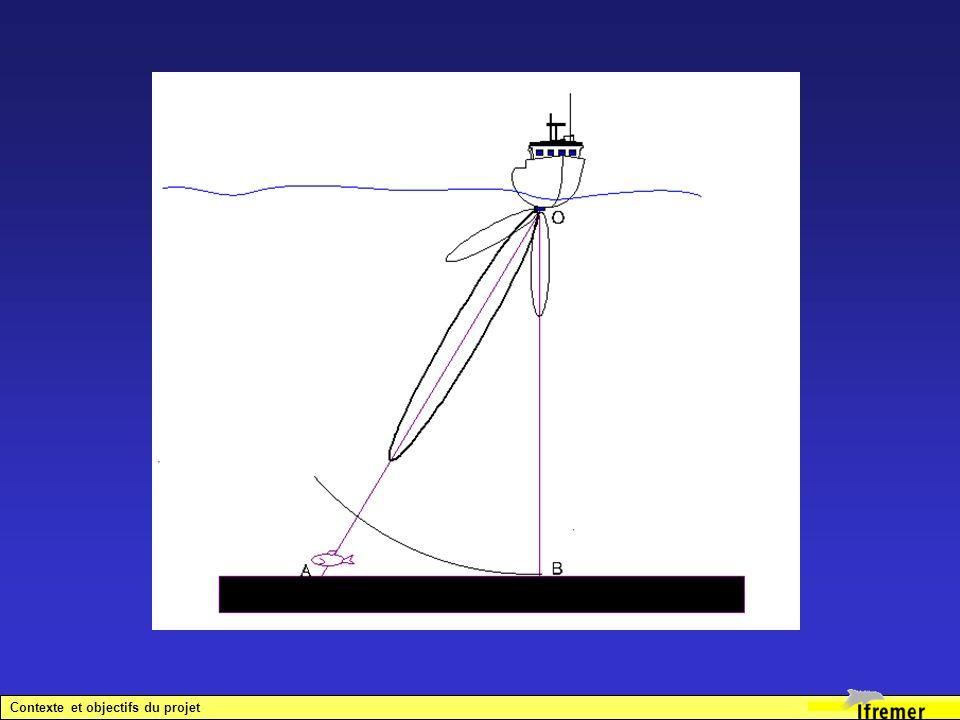 Déroulement du projet de 1998 à 2002 (1) 1998 : Démarrage de la phase 0 en interne IFREMER.