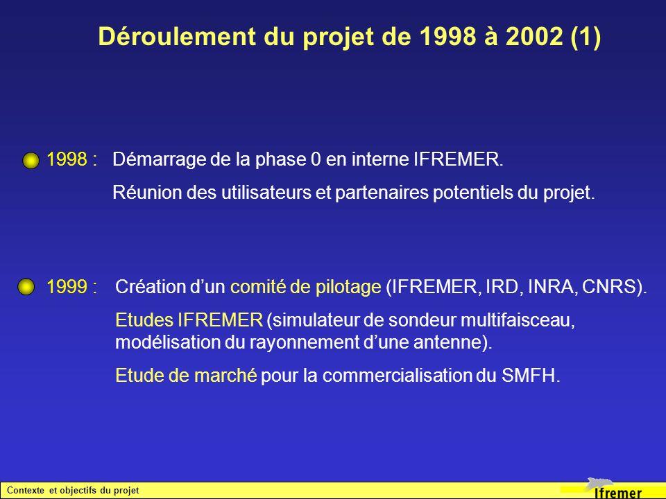Déroulement du projet de 1998 à 2002 (1) 1998 : Démarrage de la phase 0 en interne IFREMER. Réunion des utilisateurs et partenaires potentiels du proj