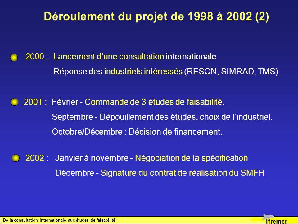 Performances du sondeur Résolution angulaire : < 2°, Secteur transversal d observation : ± 30° (minimum), avec stabilisation en roulis Stabilisation en roulis / tangage : ± 10° / ± 5° Niveau des lobes secondaires : - 35 dB (en longitudinal et en transversal) Signal émis : impulsion courte (CW), ou longue avec modulation (FM) Portée : 200 m sur une cible individuelle de TS - 30 dB ( RSB = 10 dB).