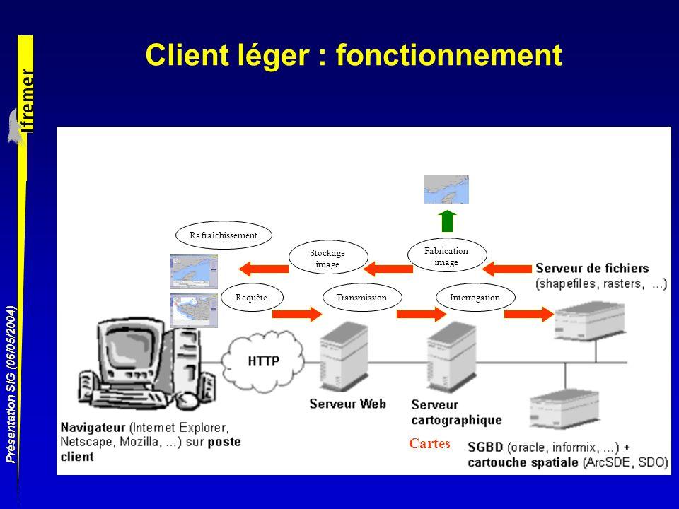 Présentation SIG (06/05/2004) Client léger : fonctionnement RequêteTransmissionInterrogation Fabrication image Stockage image Rafraîchissement Cartes