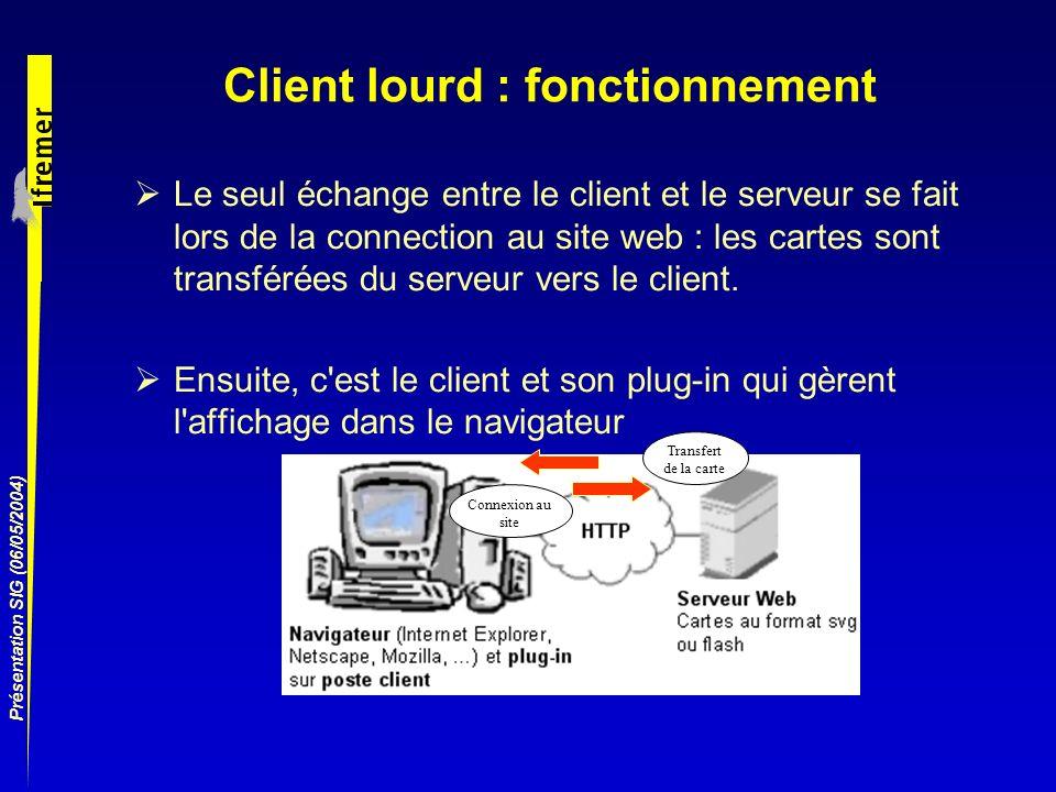 Présentation SIG (06/05/2004) Client lourd : fonctionnement Le seul échange entre le client et le serveur se fait lors de la connection au site web :