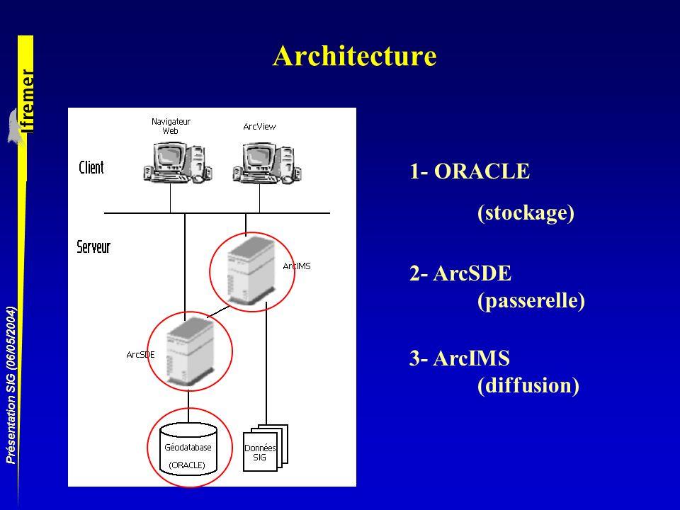 Présentation SIG (06/05/2004) Architecture 1- ORACLE (stockage) 2- ArcSDE (passerelle) 3- ArcIMS (diffusion)
