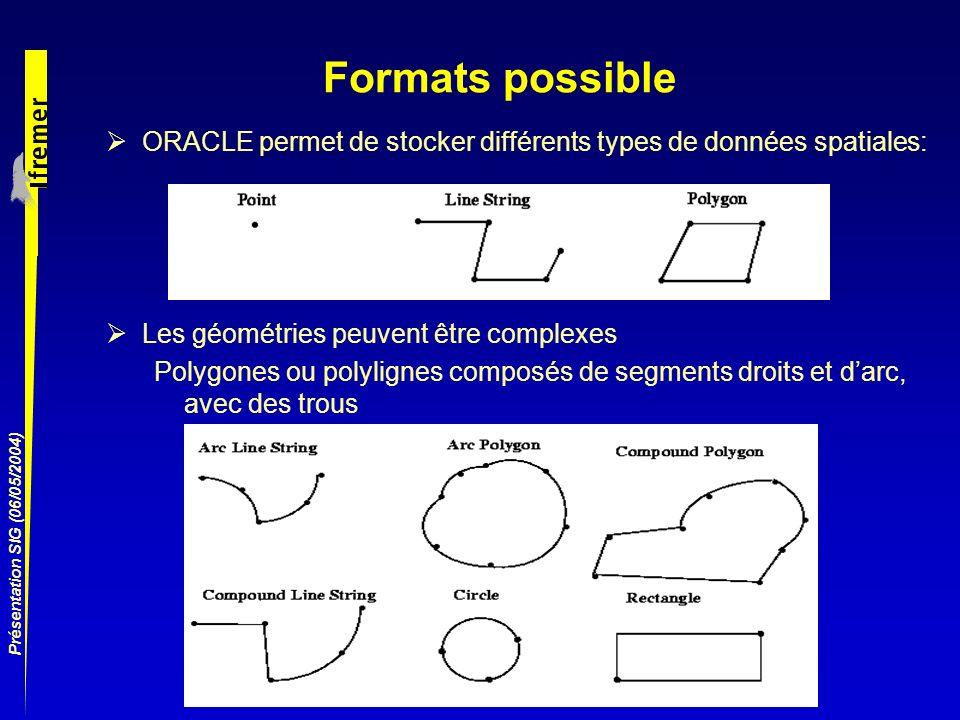 Présentation SIG (06/05/2004) Formats possible ORACLE permet de stocker différents types de données spatiales: Les géométries peuvent être complexes P