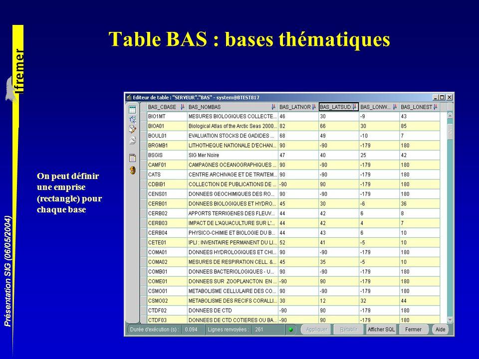 Présentation SIG (06/05/2004) Table BAS : bases thématiques On peut définir une emprise (rectangle) pour chaque base