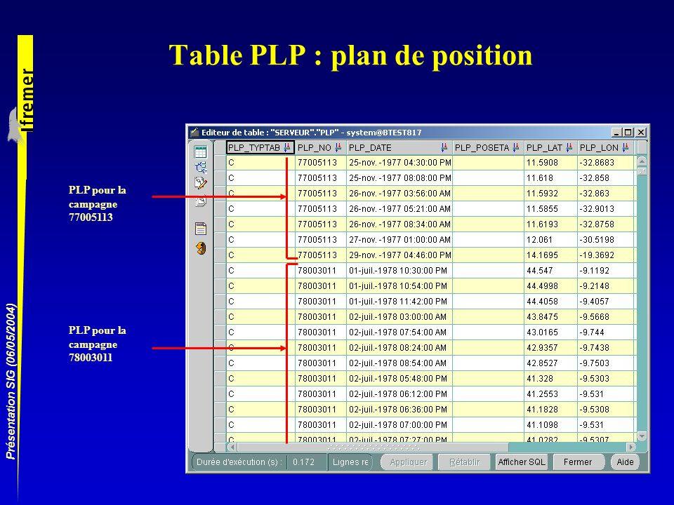Présentation SIG (06/05/2004) Table PLP : plan de position PLP pour la campagne 77005113 PLP pour la campagne 78003011