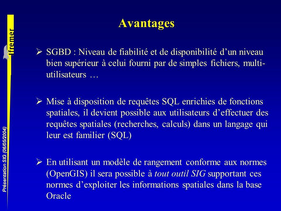 Présentation SIG (06/05/2004) Avantages SGBD : Niveau de fiabilité et de disponibilité dun niveau bien supérieur à celui fourni par de simples fichier