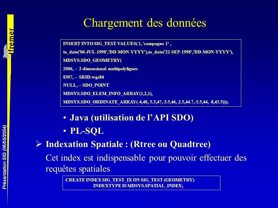 Présentation SIG (06/05/2004) Chargement des données Java (utilisation de lAPI SDO) PL-SQL Indexation Spatiale : (Rtree ou Quadtree) Cet index est ind