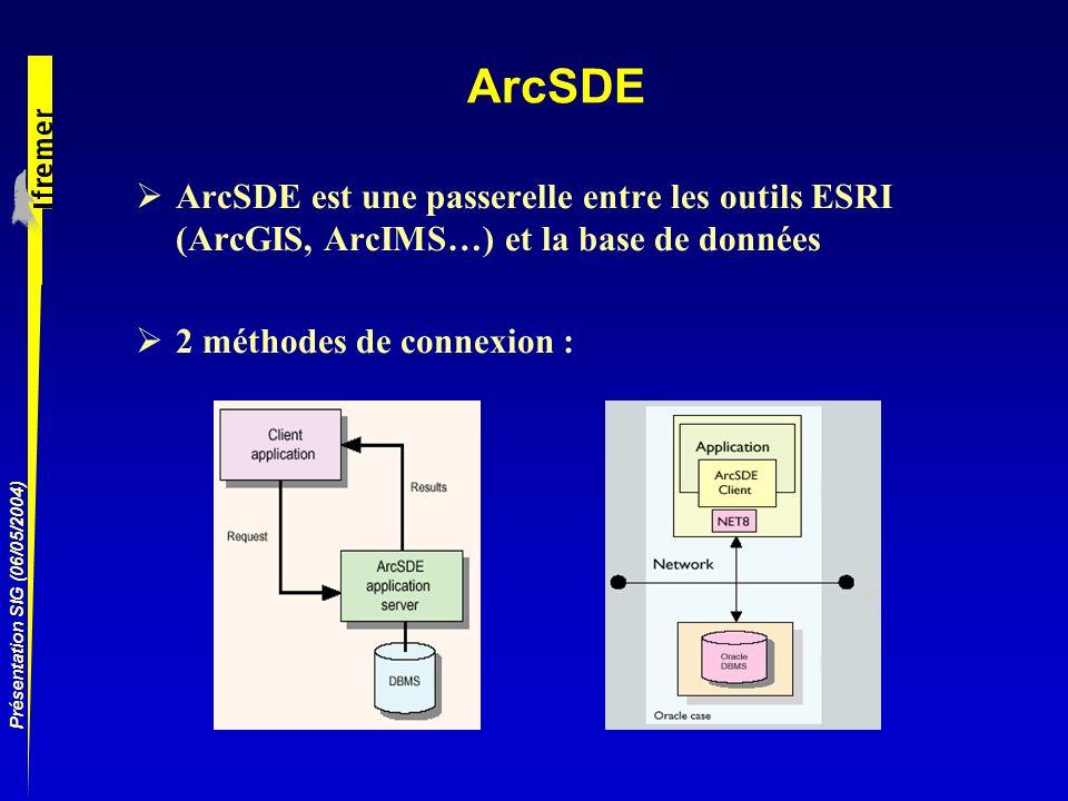 Présentation SIG (06/05/2004) ArcSDE ArcSDE est une passerelle entre les outils ESRI (ArcGIS, ArcIMS…) et la base de données 2 méthodes de connexion :