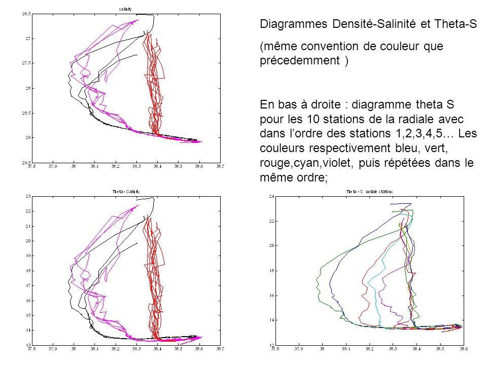 Diagrammes Densité-Salinité et Theta-S (même convention de couleur que précedemment ) En bas à droite : diagramme theta S pour les 10 stations de la radiale avec dans lordre des stations 1,2,3,4,5… Les couleurs respectivement bleu, vert, rouge,cyan,violet, puis répétées dans le même ordre;