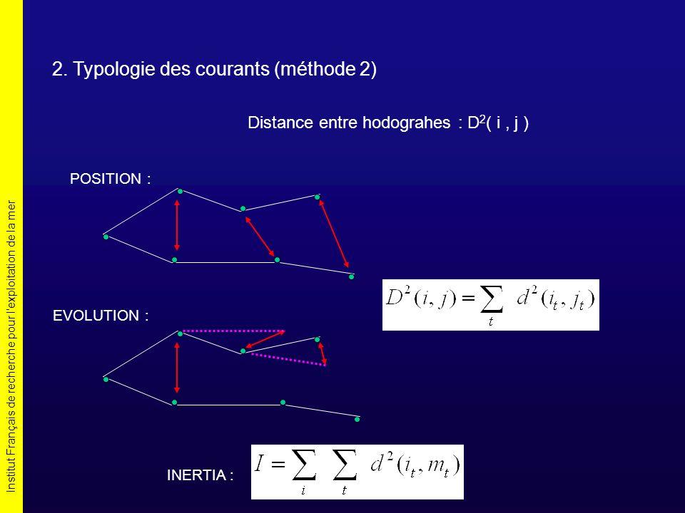 Institut Français de recherche pour l'exploitation de la mer 2. Typologie des courants (méthode 2) Distance entre hodograhes : D 2 ( i, j ) POSITION :