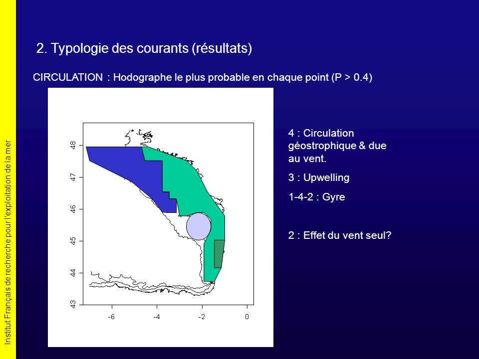 Institut Français de recherche pour l'exploitation de la mer 2. Typologie des courants (résultats) CIRCULATION : Hodographe le plus probable en chaque
