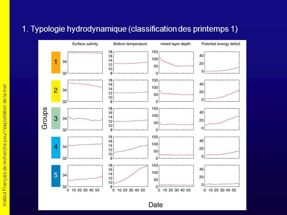 Institut Français de recherche pour l'exploitation de la mer 1. Typologie hydrodynamique (classification des printemps 1)