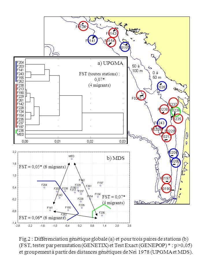 Fig.2 : Différenciation génétique globale (a) et pour trois paires de stations (b) (FST, tester par permutation (GENETIX) et Test Exact (GENEPOP) * : p>0,05) et groupement à partir des distances génétiques de Nei 1978 (UPGMA et MDS).