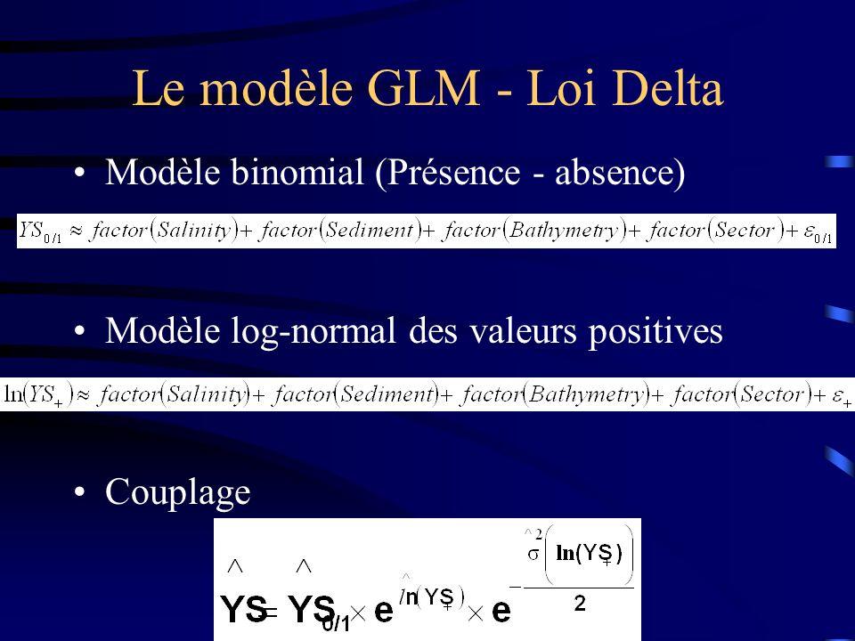 Le modèle GLM - Loi Delta Modèle binomial (Présence - absence) Modèle log-normal des valeurs positives Couplage