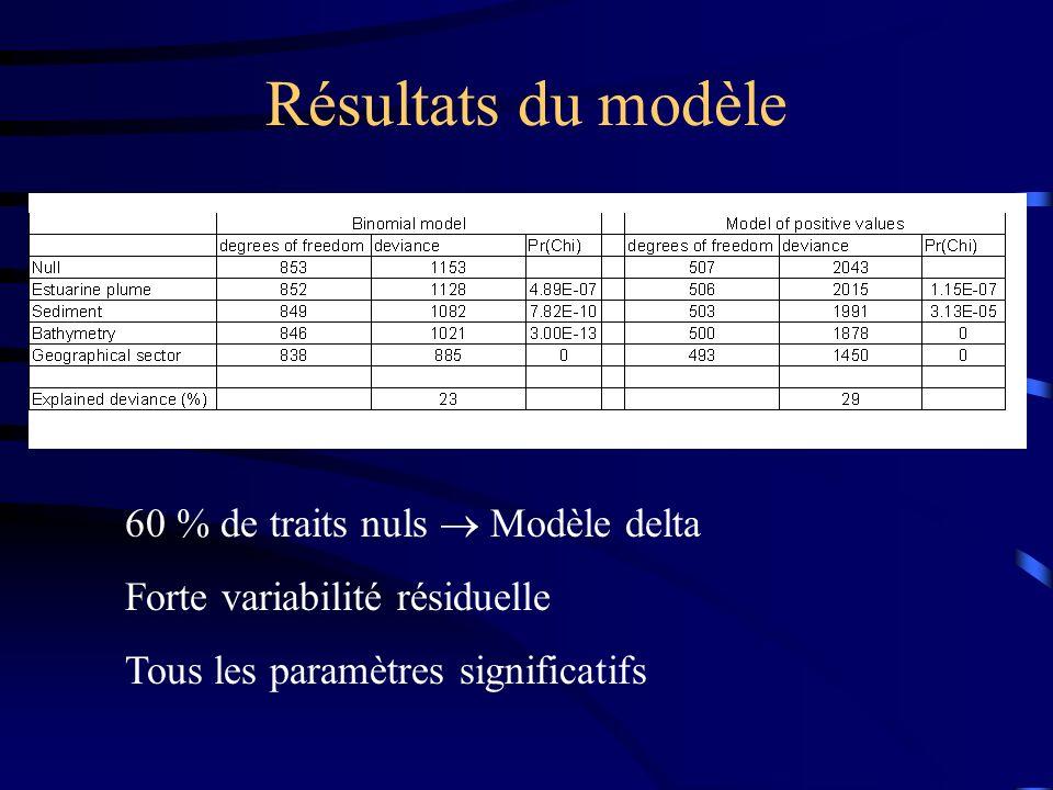 Résultats du modèle 60 % de traits nuls Modèle delta Forte variabilité résiduelle Tous les paramètres significatifs