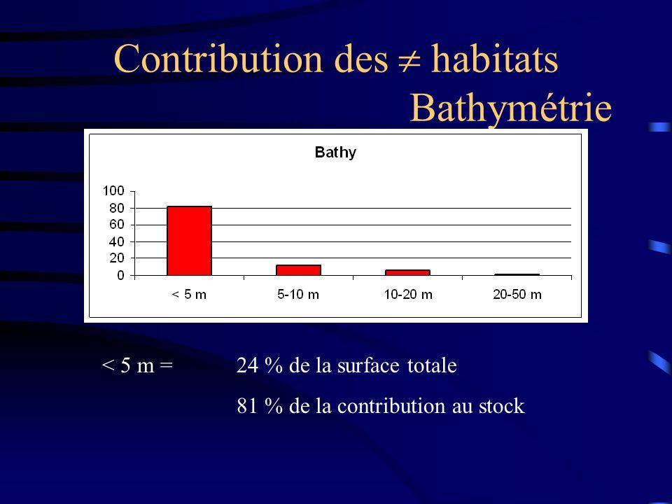 Contribution des habitats Bathymétrie < 5 m =24 % de la surface totale 81 % de la contribution au stock