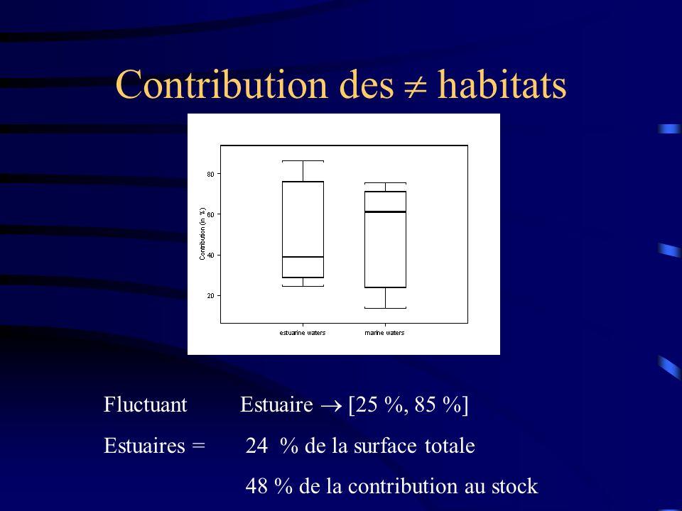 Contribution des habitats Fluctuant Estuaire [25 %, 85 %] Estuaires = 24 % de la surface totale 48 % de la contribution au stock
