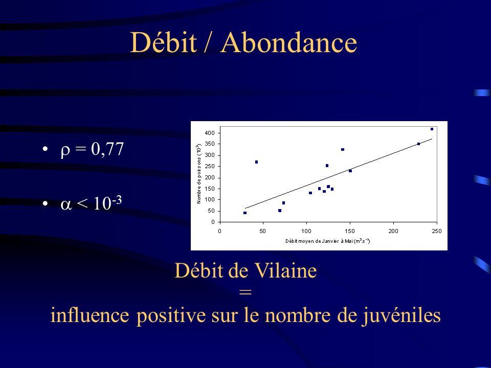 Débit / Abondance = 0,77 < 10 -3 Débit de Vilaine = influence positive sur le nombre de juvéniles