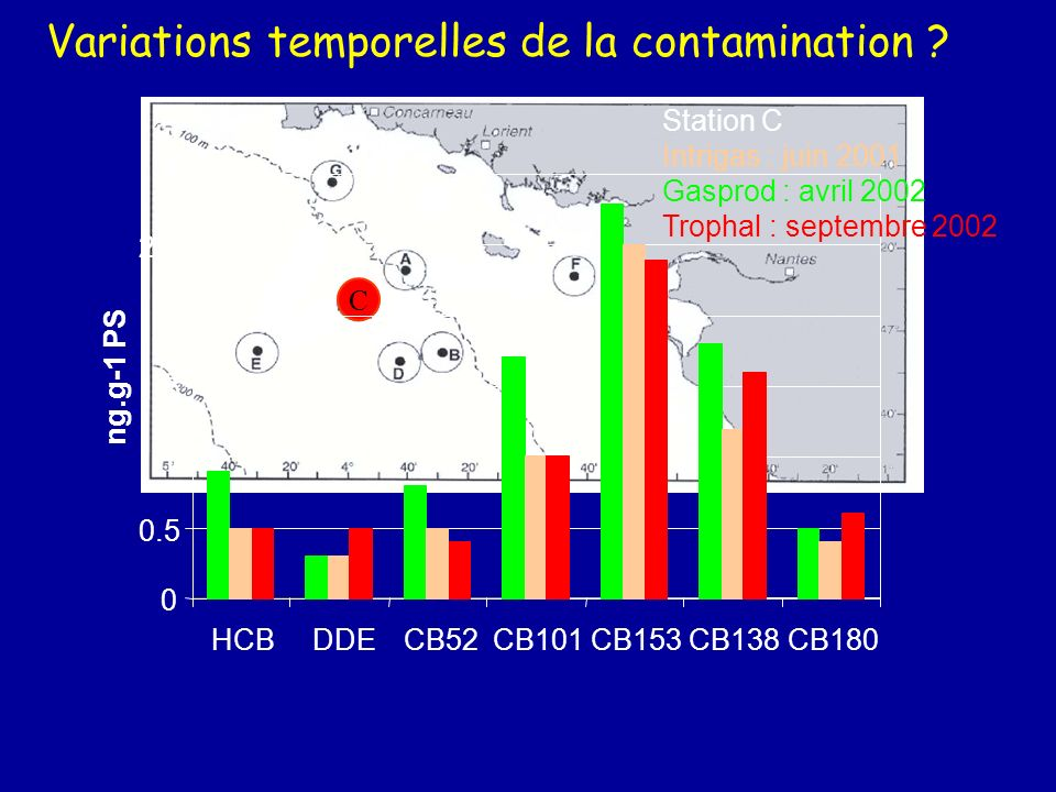 F A B D C G E 0 1 2 3 4 5 ECDGBAF ng.g-1 PS CB153 DDE HCB 45 2.2 <0.1 Variations géographiques de la contamination ?