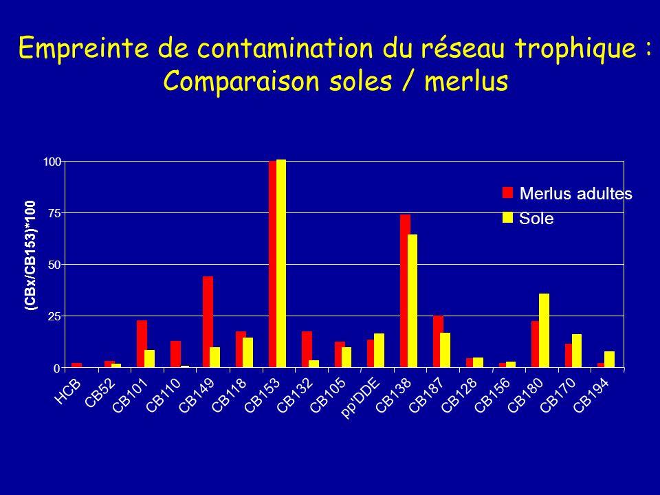 Empreinte de contamination du réseau trophique : Comparaison juvéniles / adultes 0 25 50 75 100 HCB CB52 CB101CB110CB149CB118CB153CB132CB105 pp'DDE CB