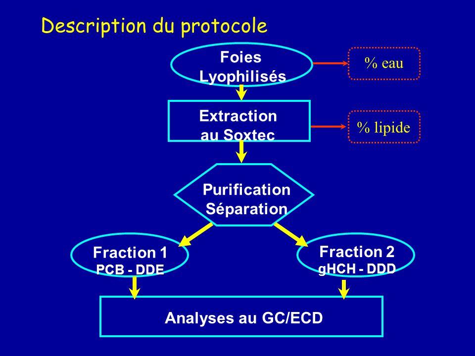 Récapitulatifs des échantillons prélevés IntrigasGasprodTrophalNurse Phytopk.8 Zoopk.101214 Suprabth.106 Benthos20 Pois. Proies30 Crevettes10 5 Langou