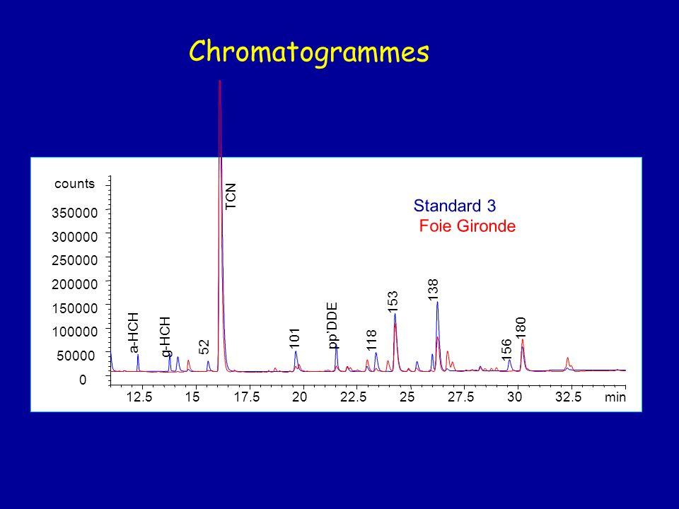 Description du protocole Foies Lyophilisés Extraction au Soxtec Purification Séparation Fraction 1 PCB - DDE Fraction 2 gHCH - DDD Analyses au GC/ECD