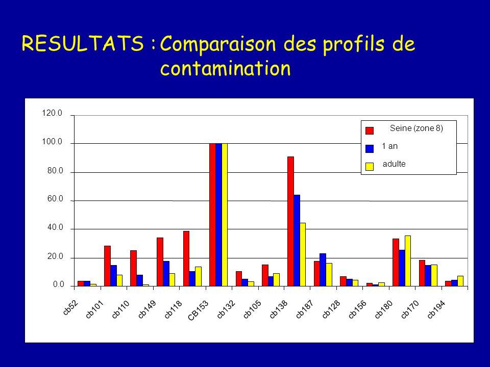 RESULTATS :Comparaison RNO CB153 60 500 20135 S DDT 13 80 3 15 g-HCH 5 2 2 3 CB153 30 320 3055 S DDT 4 25 3 7.5 g-HCH 4 2 3 3 Somme Seine Bourgneuf Gi