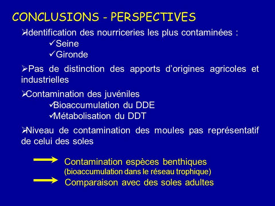 RESULTATS :Comparaison des profils de contamination
