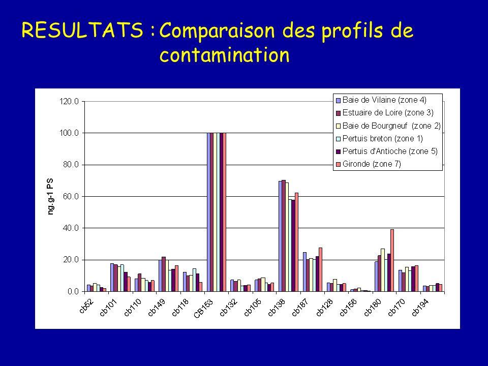 RESULTATS :Contamination des zones étudiées 9 8 7 3 4 1 5 2 Somme Seine Loire Vilaine Bourgneuf Pertuis Breton Pertuis dAntioche Gironde 60 15 5 500 8