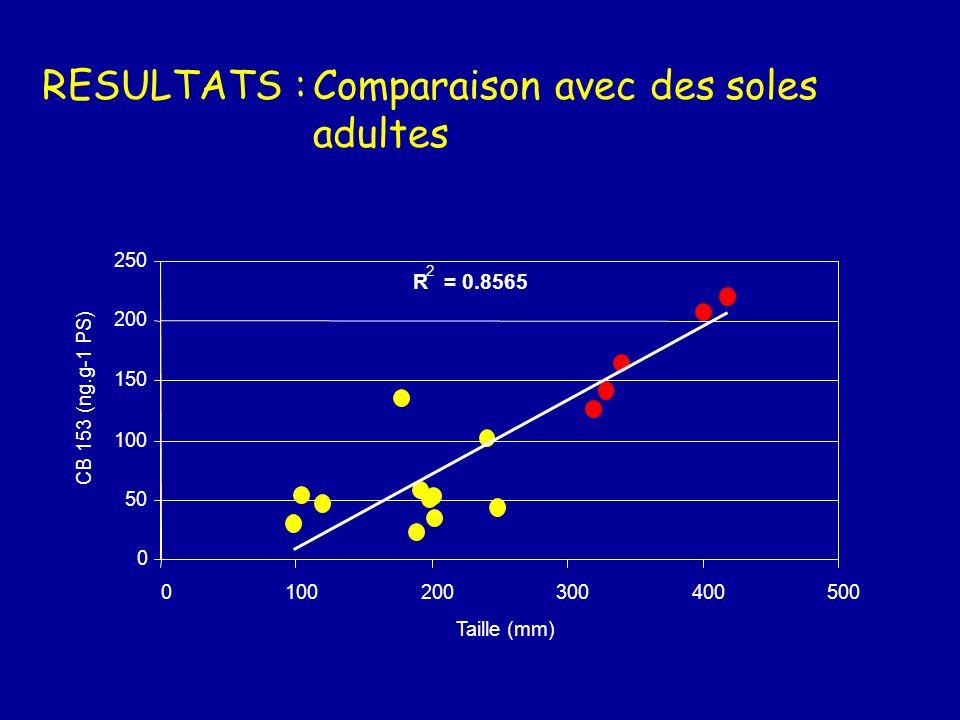 RESULTATS :Comparaison avec la Seine