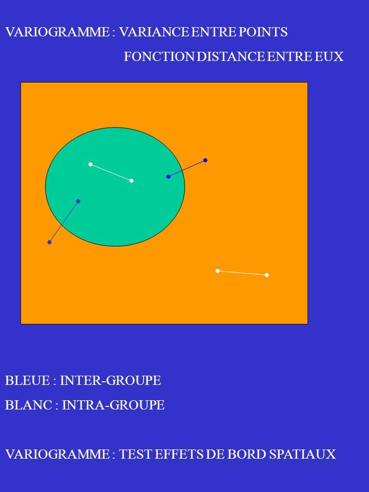 CROSS : INTRA GROUP VARIOGRAM DIAMOND : INTER GROUP VARIOGRAM