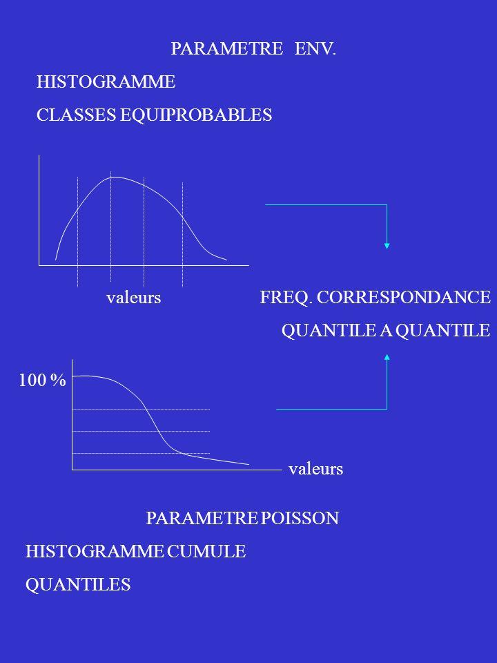2000 2001 2002 PROBA[ Z(x) > z / V(x) classe k] Z(x) : ŒUFS ANCHOIS (couleurs) V(x) : SALINITE (haut) et CHLOROPHYLLE (bas).