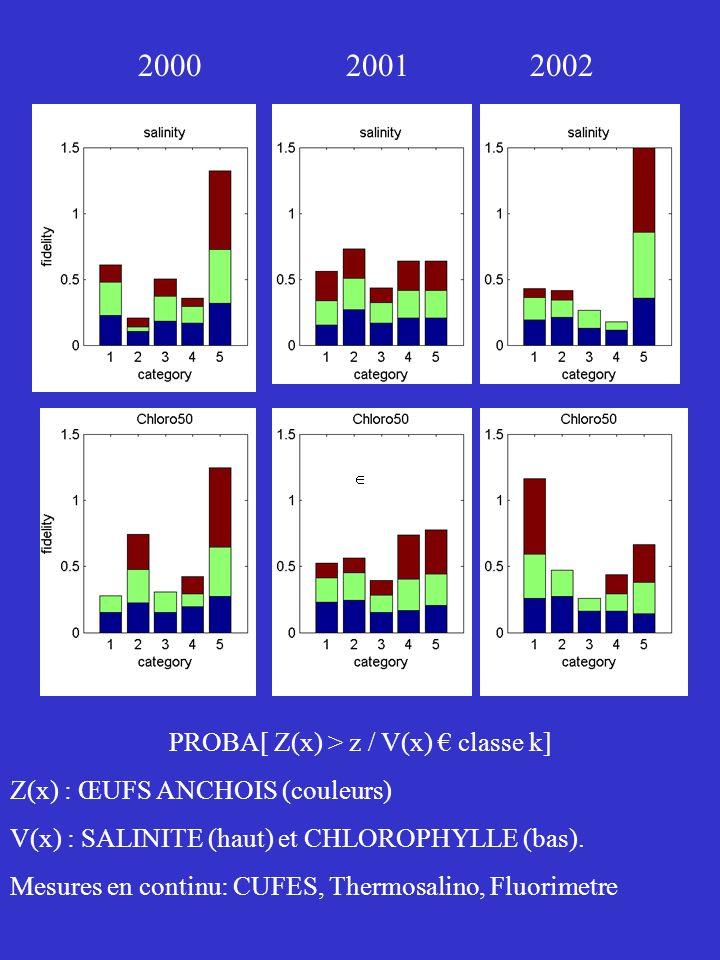 Compartiments de lécosystème : stations CTD C1 Hydrology : Ss, Ts, Tf, Zmel2, NTU C2 Nutrients : NOx, NH4, PO4, NOx/PO4 (mmole/m2) C3 Primary producers : Chla20, Chal320, Chla3 (mg/m2) Cbact/Cphyto, Cmicrob/COP, Glc/Prot (%) C4 Meso Zooplankton : Protm2 (mg/m2) Metabolism : Tryp, Pk, ATC (mg/mn/g) Compartiments : chacun sa dynamique saisonnière reliés entre eux par réseau trophique Vision intégrée ---> Analyse multi-tableau (AFM) + Classification hiérarchique : typologie entités hydro-plancton groupe = indicateur synthétique