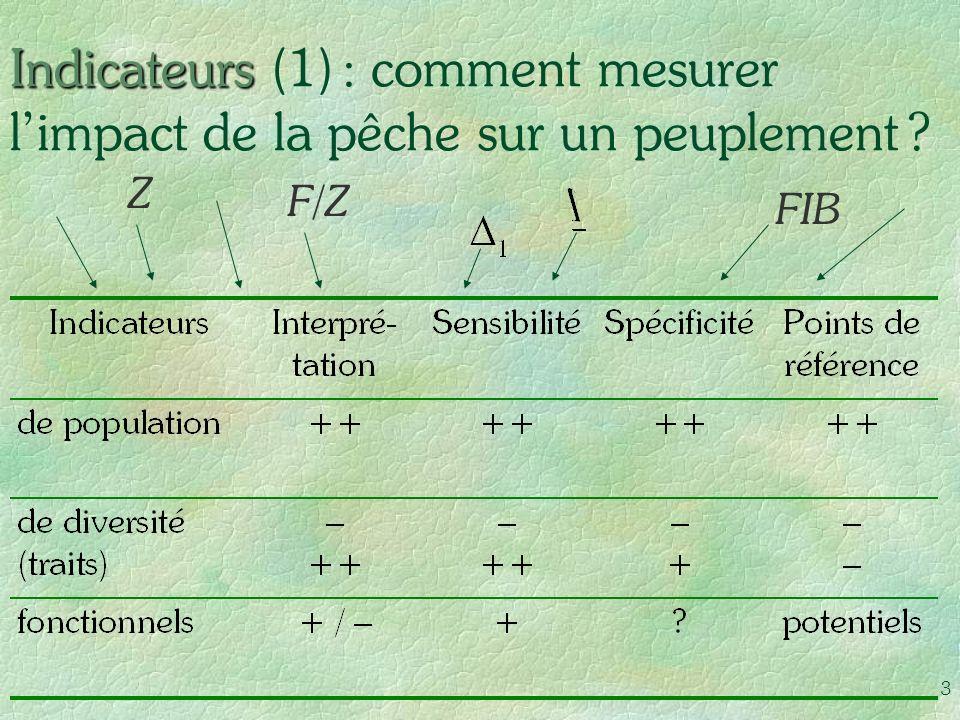 3 Indicateurs Indicateurs (1) : comment mesurer limpact de la pêche sur un peuplement ? Z F/Z FIB
